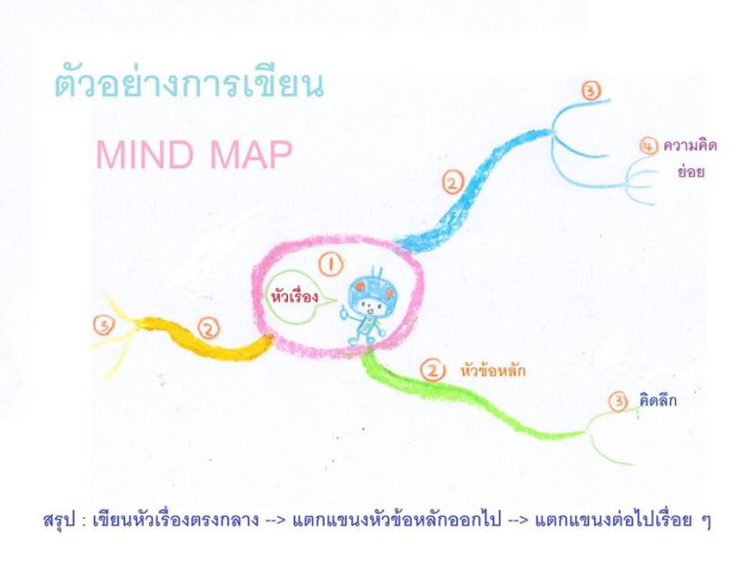 ตัวอย่างการเขียน MIND MAP